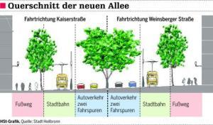 Querschnitt Heilbronner Allee mit Stadtbahn, Grafik: HSt